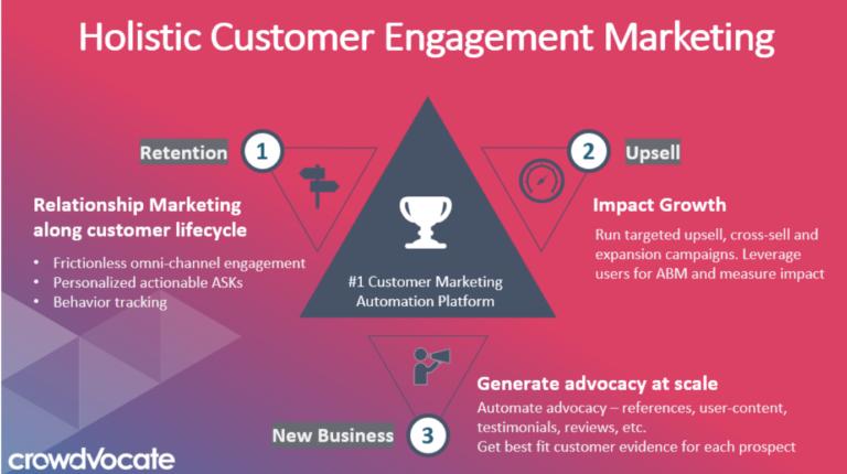 holistic customer engagement marketing