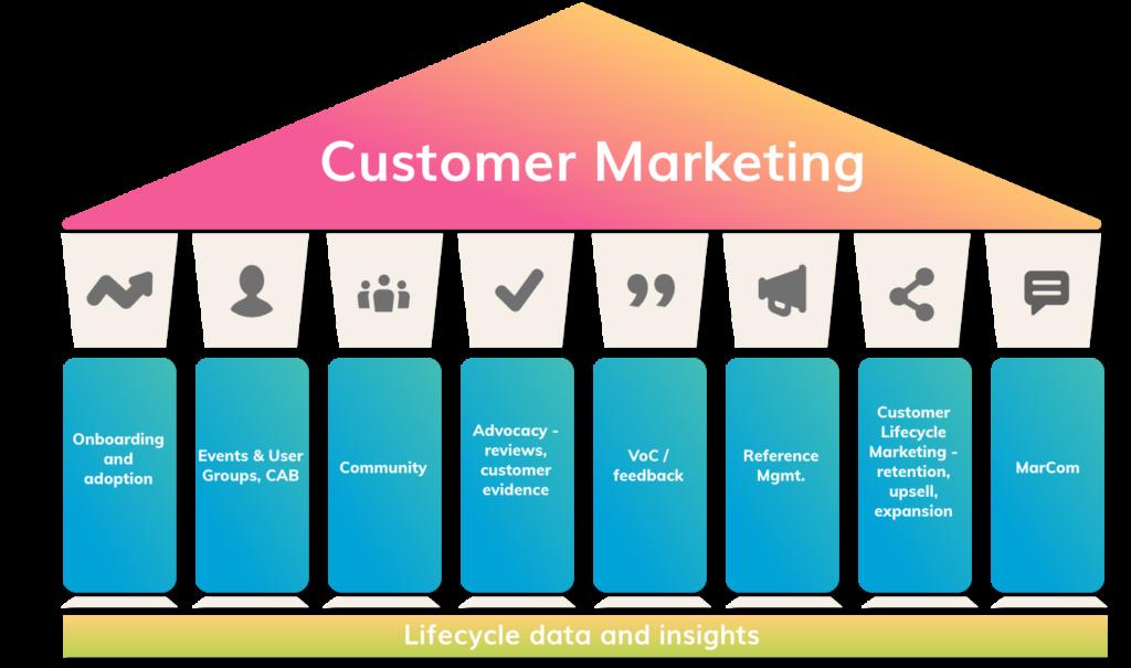 8 pillar of customer marketing